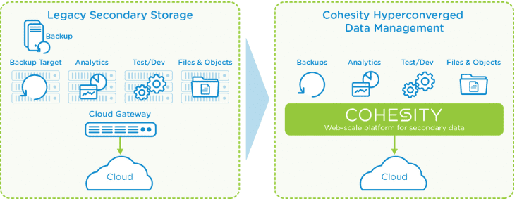 Simplifying Secondary Storage
